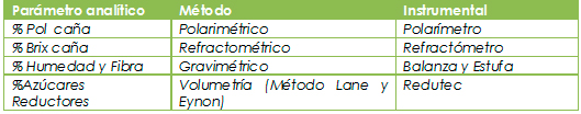 Cuadro 1. Parámetros y métodos de análisis de caña de azúcar, procesada por el Método de la Prensa.