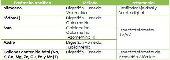 Cuadro 3. Parámetros y métodos de análisis para muestras foliares.