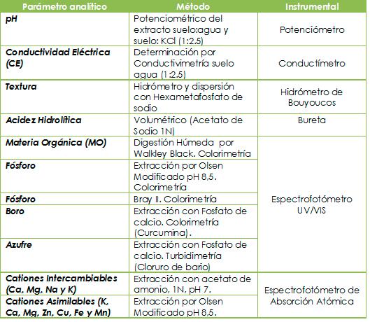 Cuadro 2. Parámetros y métodos de análisis para muestras de suelos.
